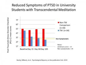 Transcendental Meditation Proved to be Effective for PTSD in New Study_Bad Yogi